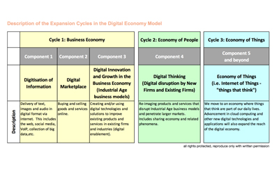 Digital Economy: Our Perspective released | Chair in ...