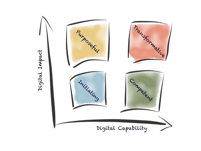 Digital Maturity Matrix